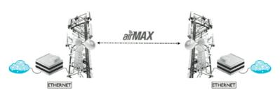 airMAX - Hangi Ürünü Kullanmalıyım?