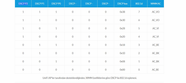 UniFi - UAP: QoS ve Önceliklendirme
