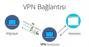 VPN Nedir?